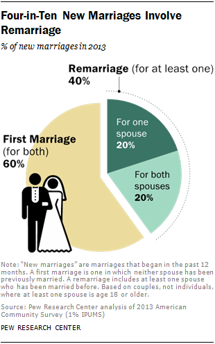 Remarriage Statistics