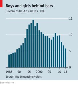 Children in Jails