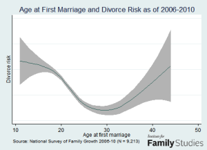 Divorce Rates and Age of Marriage